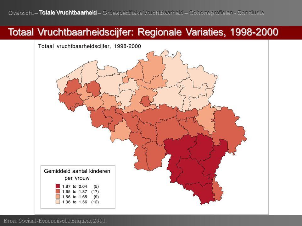 1 ste Kind: Totaal Vruchtbaarheidscijfer & Moederschapsleeftijd Bron: Sociaal-Economische Enquête, 2001.