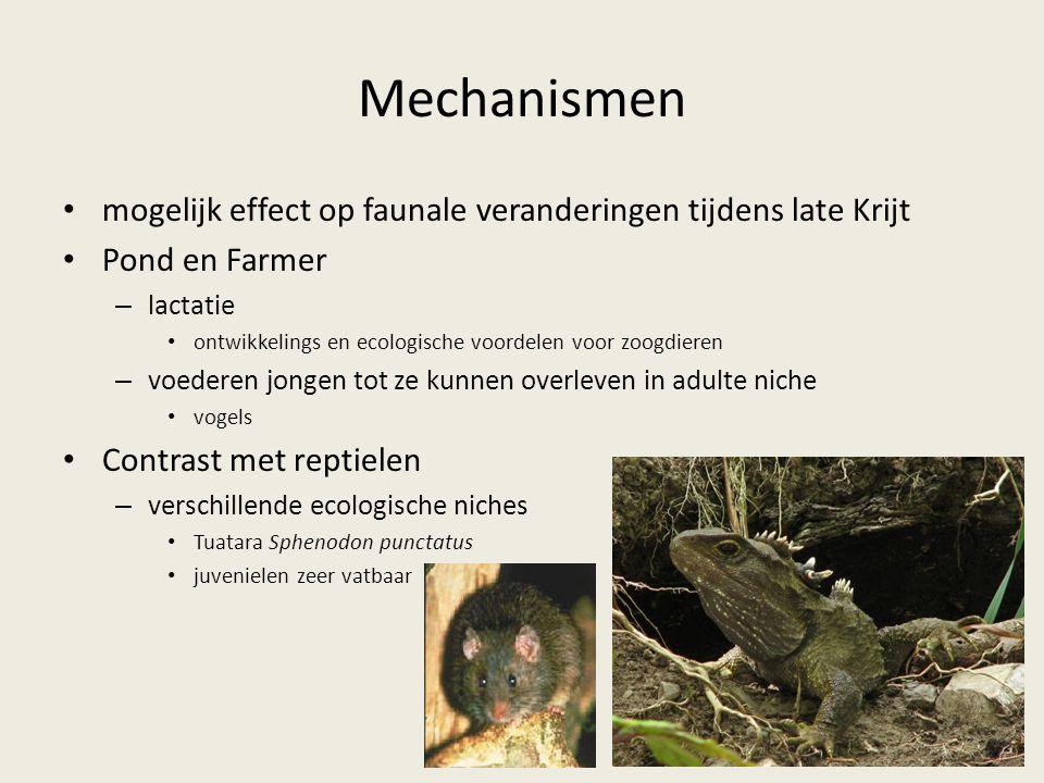 Mechanismen mogelijk effect op faunale veranderingen tijdens late Krijt Pond en Farmer – lactatie ontwikkelings en ecologische voordelen voor zoogdier