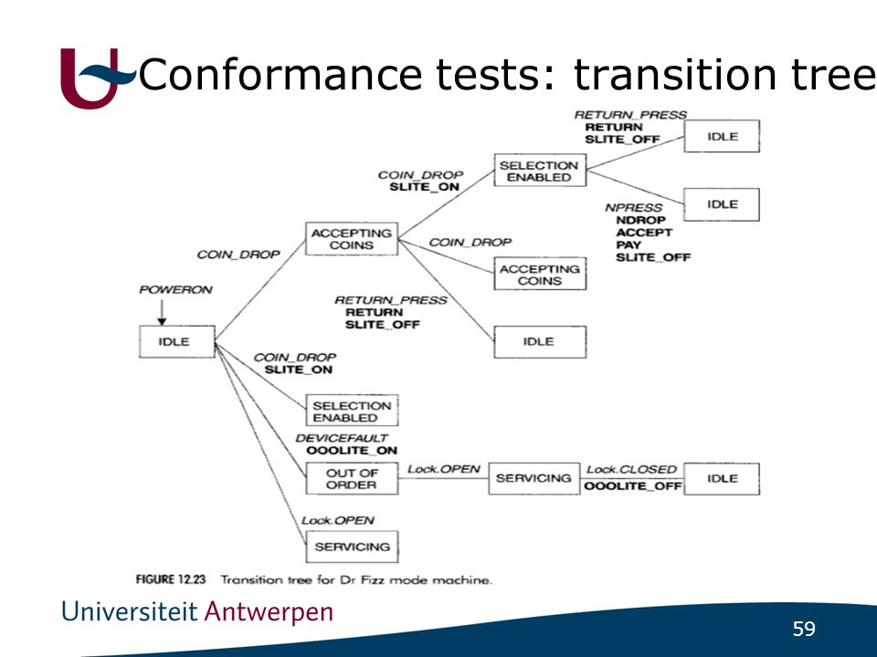 59 Conformance tests: transition tree