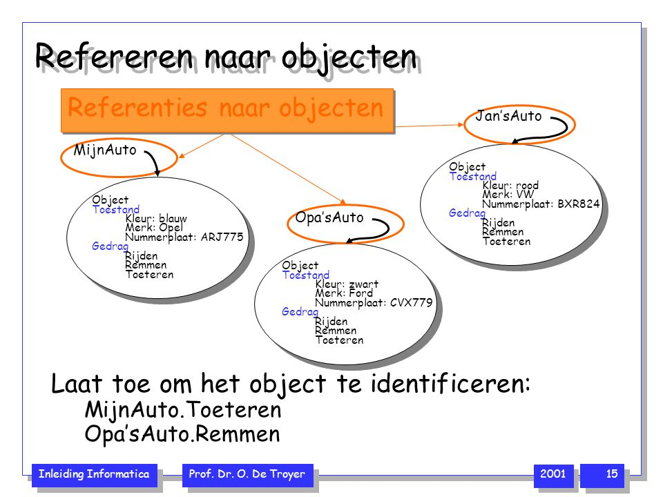 Inleiding Informatica Prof. Dr. O. De Troyer 2001 15 Object Toestand Kleur: blauw Merk: Opel Nummerplaat: ARJ775 Gedrag Rijden Remmen Toeteren Object