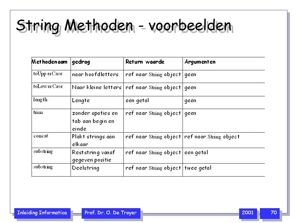 Inleiding Informatica Prof. Dr. O. De Troyer 2001 70 String Methoden - voorbeelden