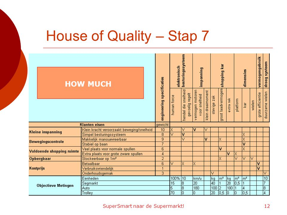 SuperSmart naar de Supermarkt!12 House of Quality – Stap 7 HOW MUCH
