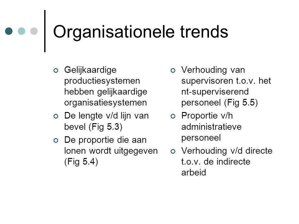 Organisationele trends Gelijkaardige productiesystemen hebben gelijkaardige organisatiesystemen De lengte v/d lijn van bevel (Fig 5.3) De proportie di