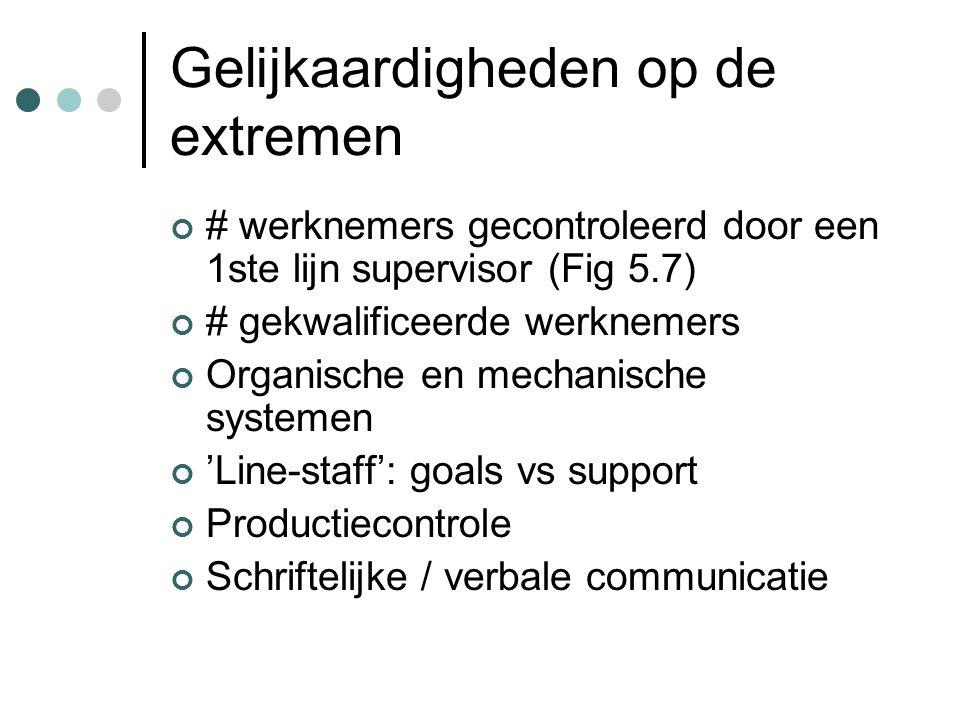 Gelijkaardigheden op de extremen # werknemers gecontroleerd door een 1ste lijn supervisor (Fig 5.7) # gekwalificeerde werknemers Organische en mechani