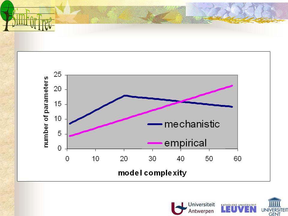 Modelleren in SimForTree Mechanistisch modelleren empirisch Het ANAFORE model