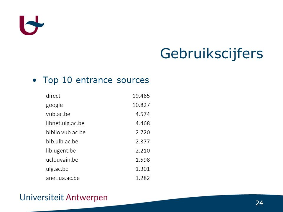 24 Gebruikscijfers Top 10 entrance sources direct19.465 google10.827 vub.ac.be4.574 libnet.ulg.ac.be4.468 biblio.vub.ac.be2.720 bib.ulb.ac.be2.377 lib