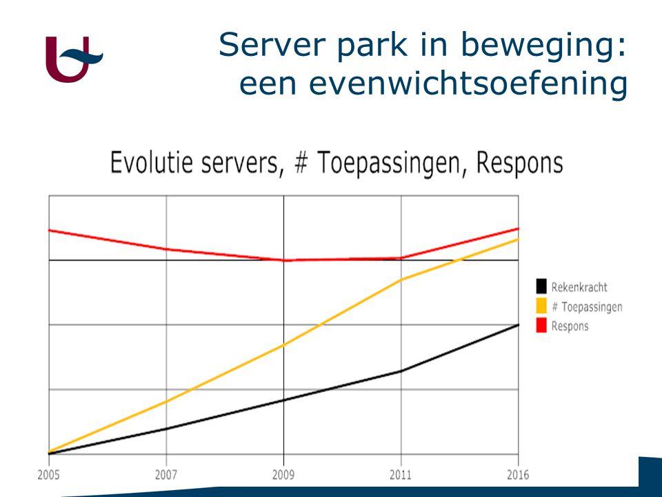 2 Server park in beweging: een evenwichtsoefening