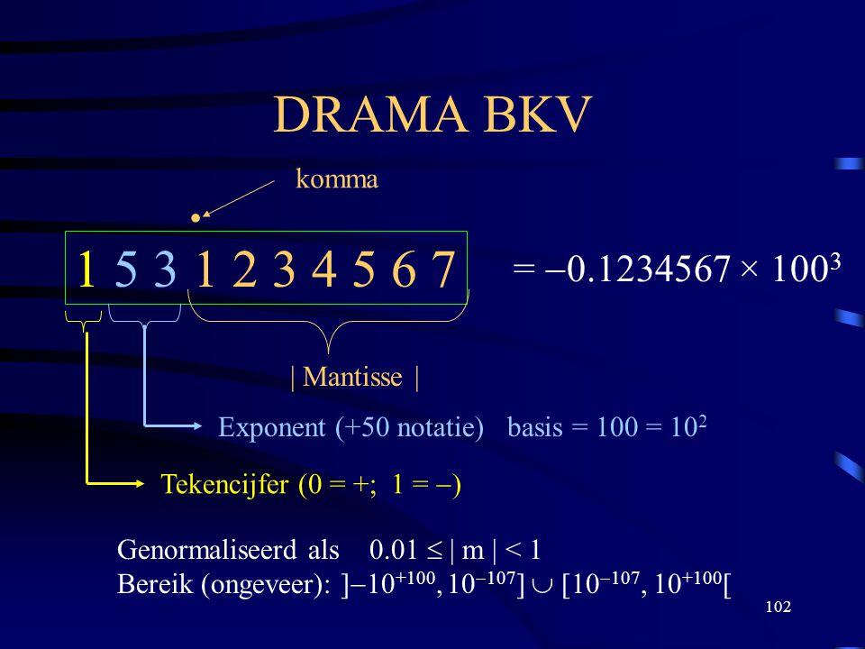 102 DRAMA BKV 1 5 3 1 2 3 4 5 6 7 | Mantisse |. komma Exponent (+50 notatie) basis = 100 = 10 2 Tekencijfer (0 = +; 1 =  ) Genormaliseerd als 0.01 