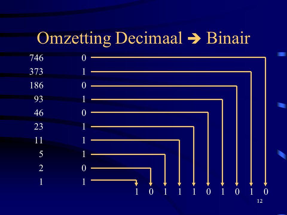 12 Omzetting Decimaal  Binair 7460 3731 1860 931 460 231 111 51 20 11 1 0 1 1 1 0 1 0 1 0