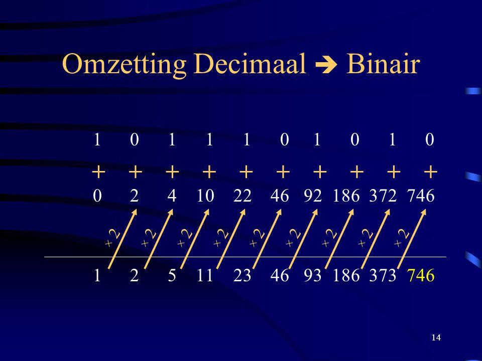 14 Omzetting Decimaal  Binair 1 0 1 1 1 0 1 0 1 0 0 2 4 10 22 46 92 186 372 746 1 2 5 11 23 46 93 186 373 746 × 2 ++++++++++
