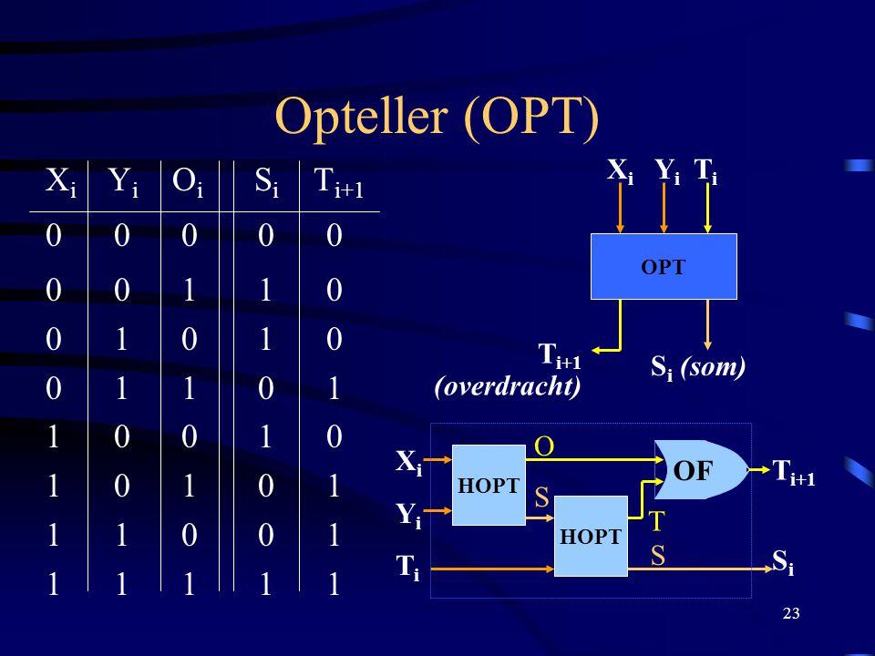 23 Opteller (OPT) X i Y i O i S i T i+1 0 0 0 0 0 0 0 1 1 0 0 1 0 1 0 0 1 1 0 1 1 0 0 1 0 1 0 1 0 1 1 1 0 0 1 1 1 1 1 1 OPT X i Y i T i S i (som) T i+