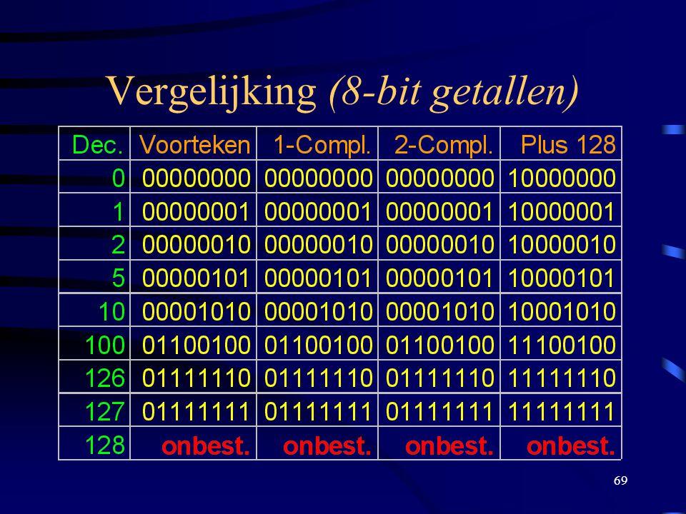 69 Vergelijking (8-bit getallen)