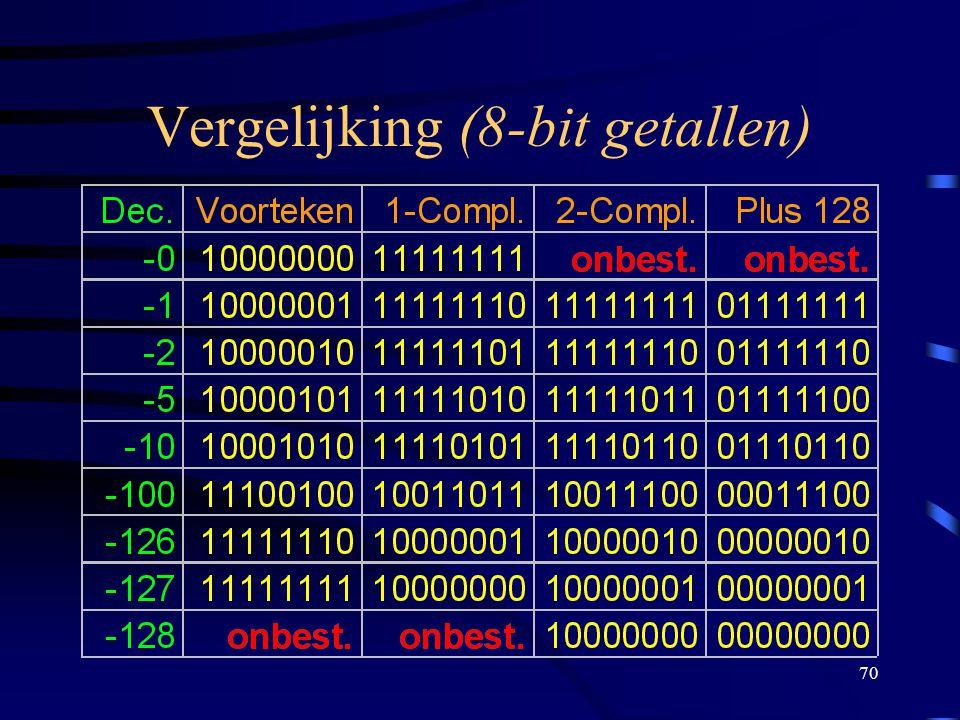 70 Vergelijking (8-bit getallen)