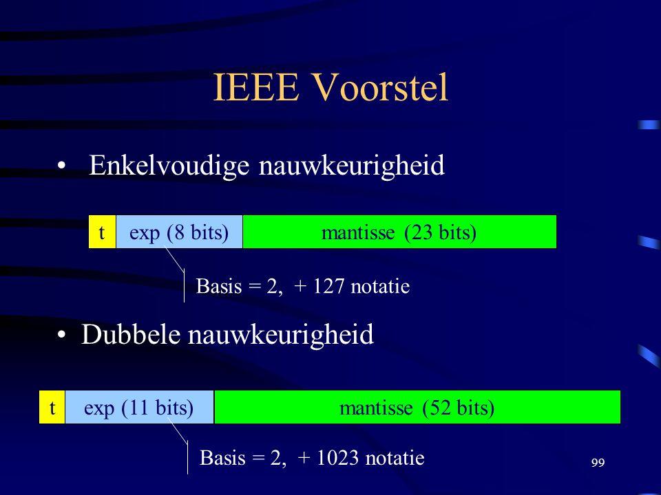 99 IEEE Voorstel Enkelvoudige nauwkeurigheid Dubbele nauwkeurigheid texp (8 bits)mantisse (23 bits) texp (11 bits) mantisse (52 bits) Basis = 2, + 127