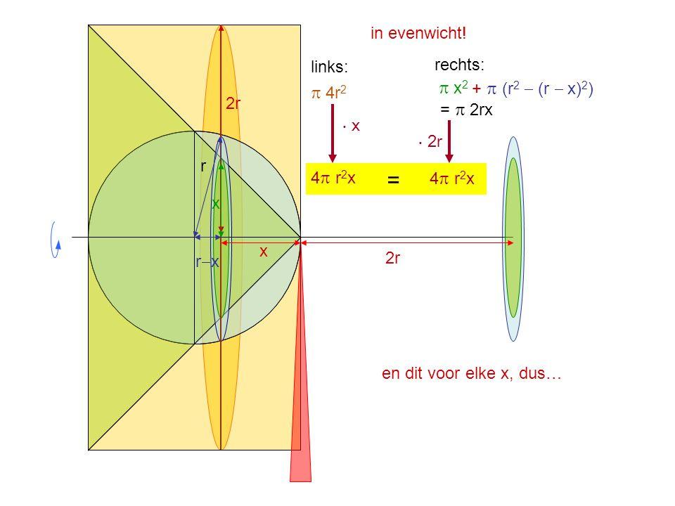 in evenwicht! 2r x  4r 2  x 2 +  (r 2  (r  x) 2 ) 2r r rxrx x =  2rx en dit voor elke x, dus… links: rechts: ⋅ x ⋅ 2r 4  r 2 x =