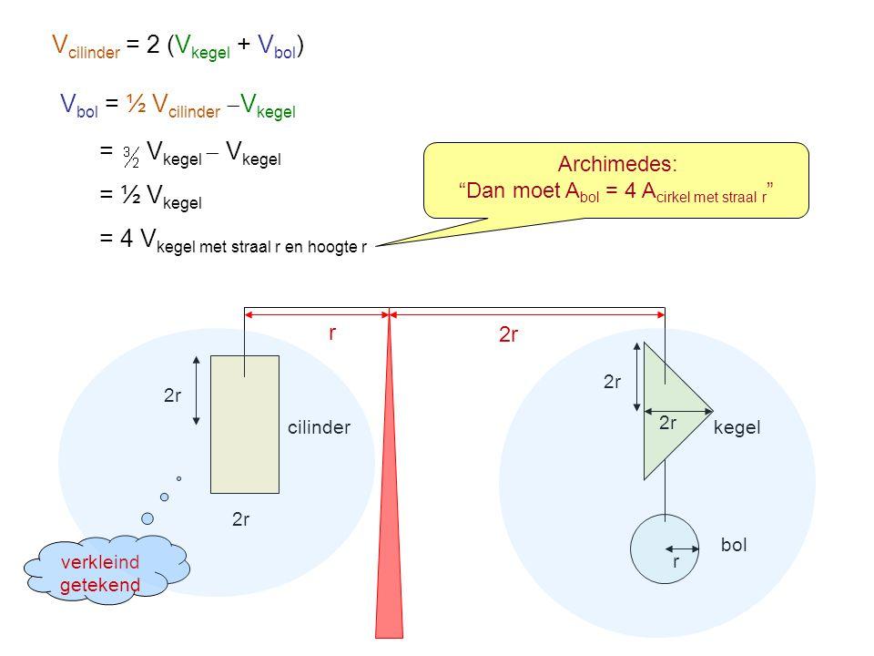 2r r cilinderkegel bol V cilinder = 2 (V kegel + V bol ) V bol = ½ V cilinder  V kegel = V kegel  V kegel = ½ V kegel = 4 V kegel met straal r en ho