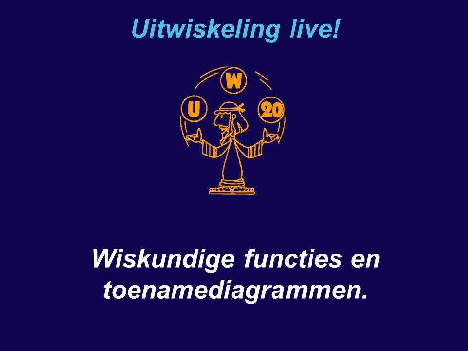 Uitwiskeling live! Wiskundige functies en toenamediagrammen.