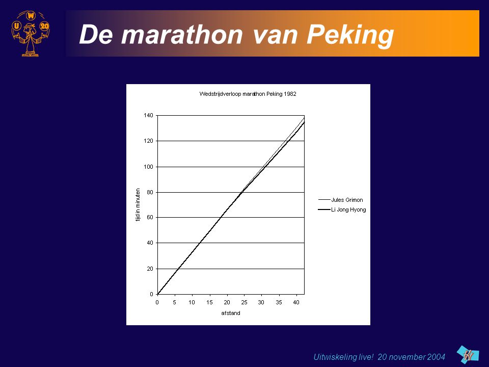 Uitwiskeling live! 20 november 2004 De marathon van Peking