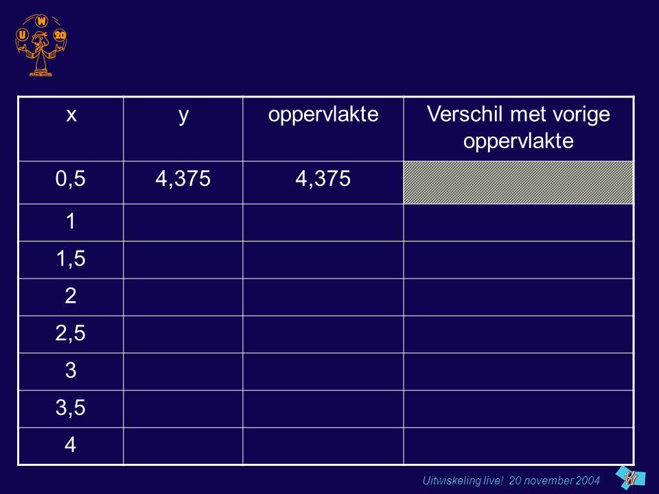 Uitwiskeling live! 20 november 2004 xyoppervlakteVerschil met vorige oppervlakte 0,54,375 1 1,5 2 2,5 3 3,5 4