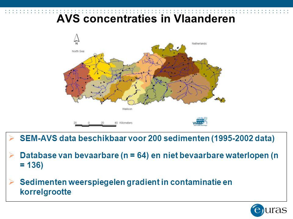 ....................................... AVS concentraties in Vlaanderen  SEM-AVS data beschikbaar voor 200 sedimenten (1995-2002 data)  Database van