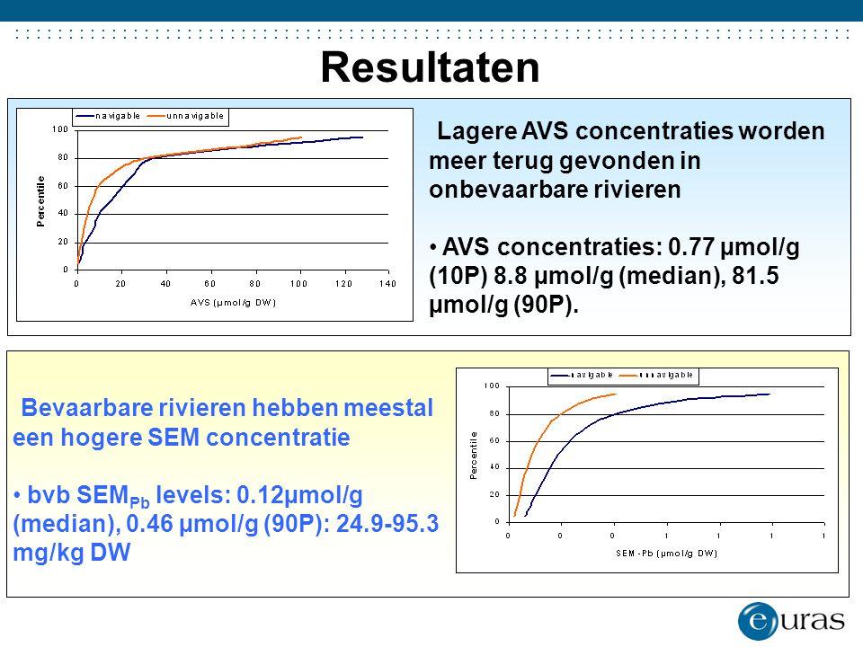 ....................................... Resultaten Lagere AVS concentraties worden meer terug gevonden in onbevaarbare rivieren AVS concentraties: 0.7