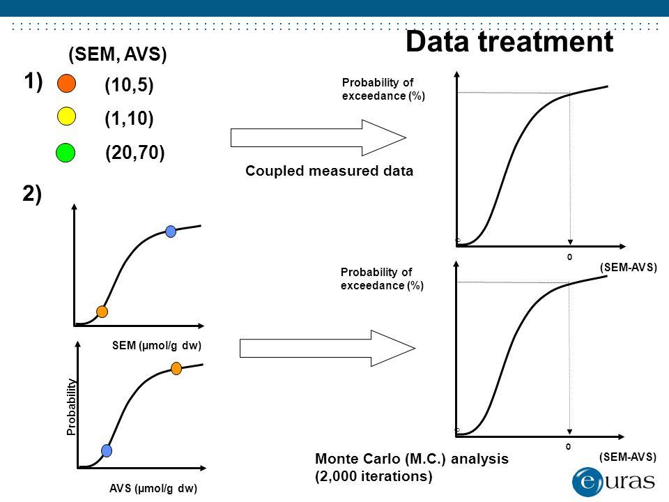 ....................................... Data treatment SEM (µmol/g dw) Probability AVS (µmol/g dw) 0 Probability of exceedance (%) 0 (SEM-AVS) Monte C
