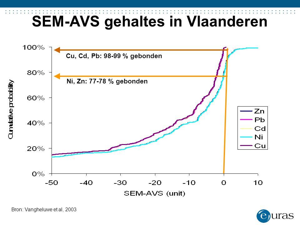 ....................................... SEM-AVS gehaltes in Vlaanderen Bron: Vangheluwe et al, 2003 Ni, Zn: 77-78 % gebonden Cu, Cd, Pb: 98-99 % gebon