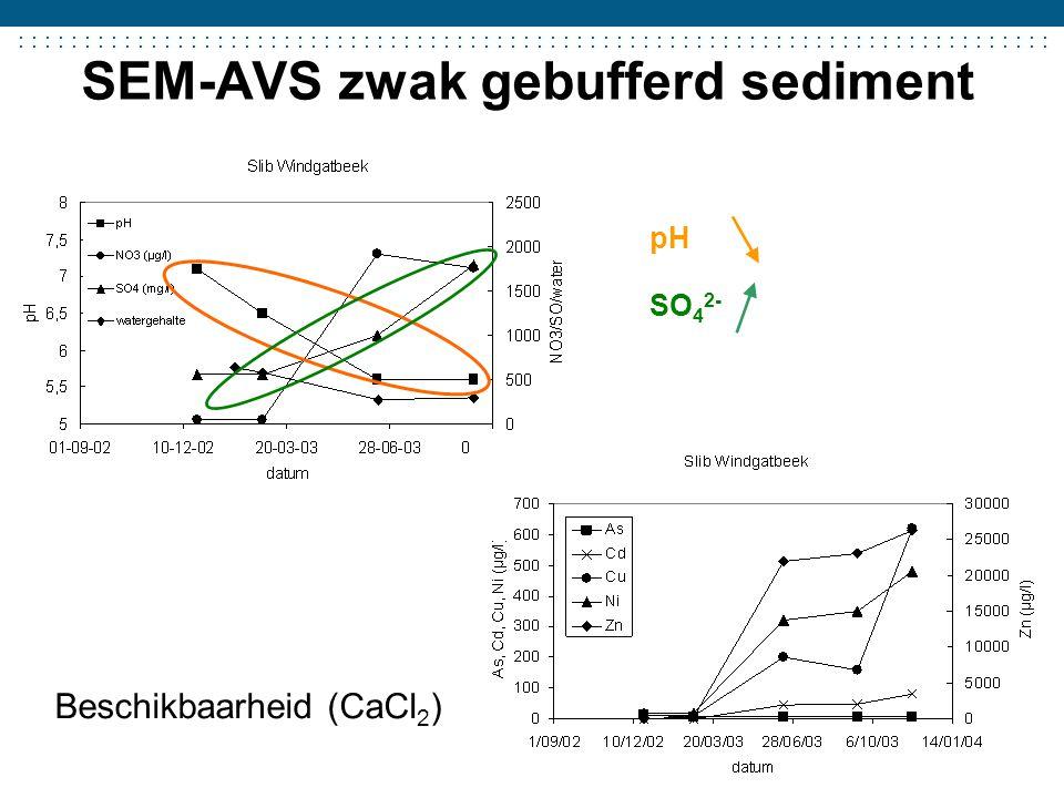 ....................................... SEM-AVS zwak gebufferd sediment Beschikbaarheid (CaCl 2 ) pH SO 4 2-