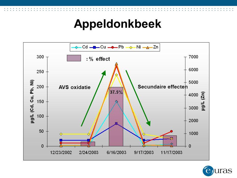 ....................................... Appeldonkbeek AVS oxidatie Secundaire effecten