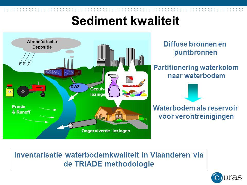 ....................................... Atmosferische Depositie Gezuiverde lozingen Erosie & Runoff Ongezuiverde lozingen RWZI Sediment kwaliteit Diff