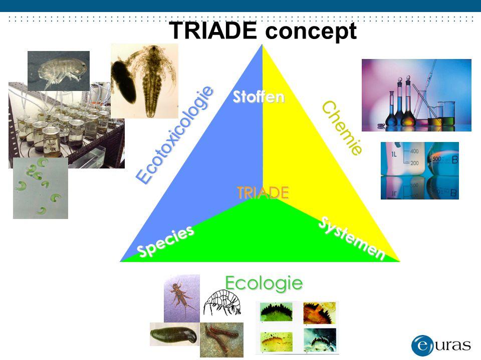 ....................................... Ecotoxicologie Chemie Ecologie Stoffen Species Systemen TRIADE TRIADE concept