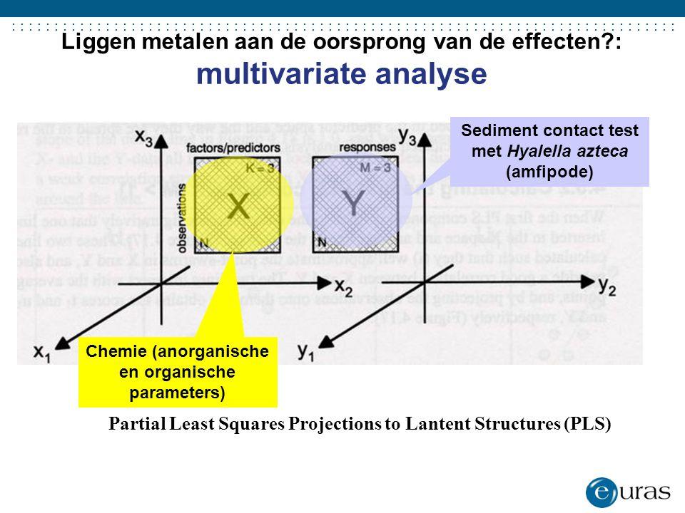 ....................................... Liggen metalen aan de oorsprong van de effecten?: multivariate analyse Partial Least Squares Projections to La