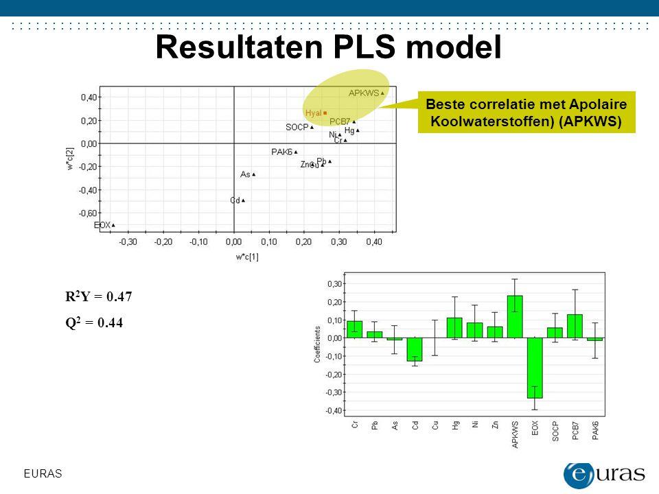 ....................................... Resultaten PLS model EURAS R 2 Y = 0.47 Q 2 = 0.44 Beste correlatie met Apolaire Koolwaterstoffen) (APKWS)