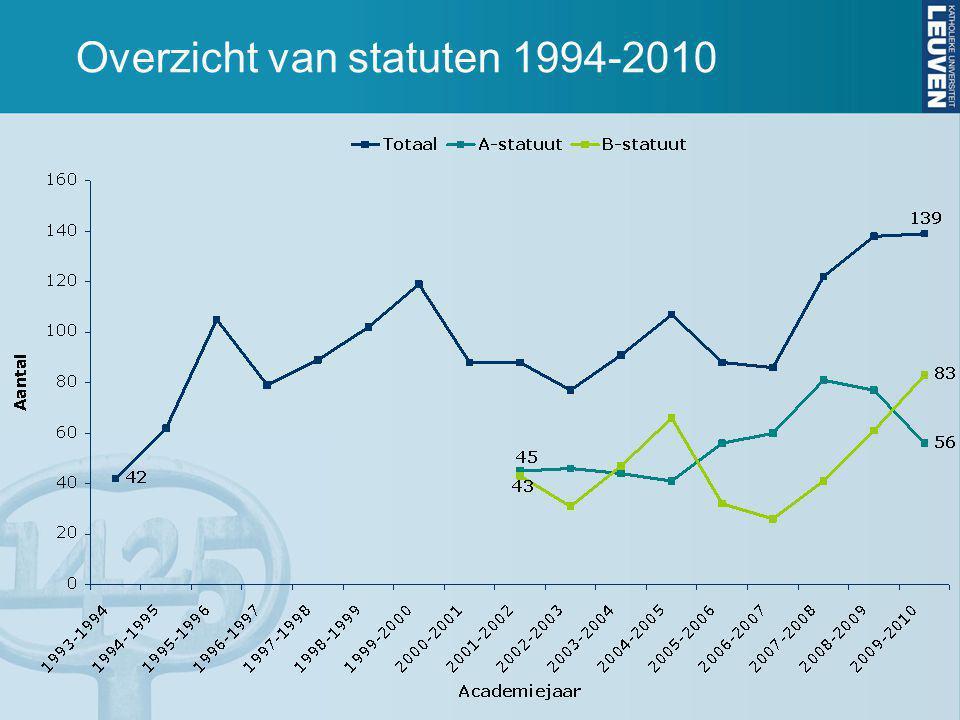 Overzicht van A-statuten 2009-2010 56 totaal