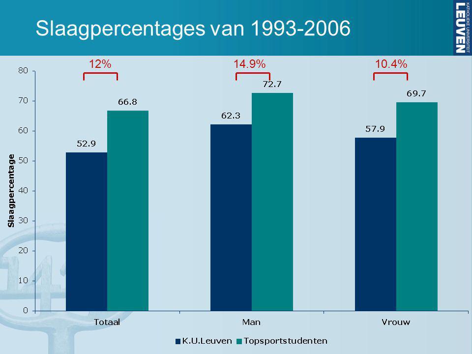 Slaagpercentages van 1993-2006 12%14.9%10.4%