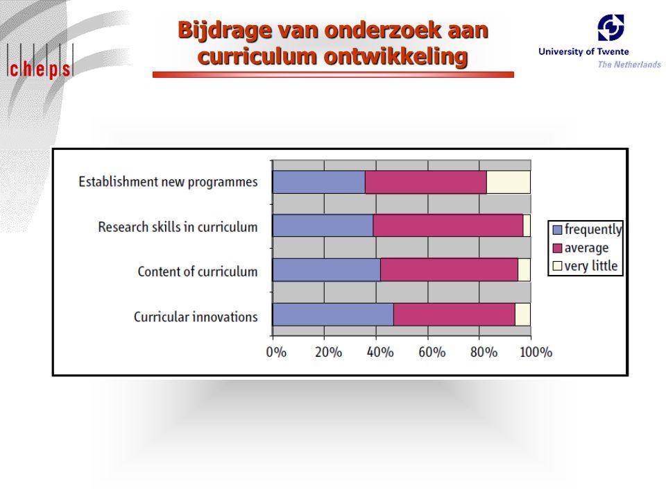 Bijdrage van onderzoek aan curriculum ontwikkeling
