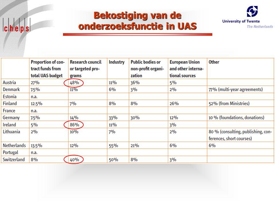 Bekostiging van de onderzoeksfunctie in UAS