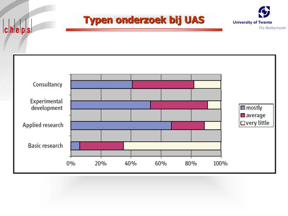 Typen onderzoek bij UAS