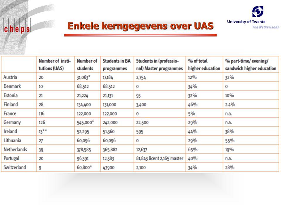 Enkele kerngegevens over UAS