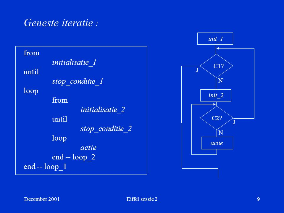 December 2001Eiffel sessie 29 Geneste iteratie : from initialisatie_1 until stop_conditie_1 loop from initialisatie_2 until stop_conditie_2 loop actie end -- loop_2 end -- loop_1 init_1 C1.
