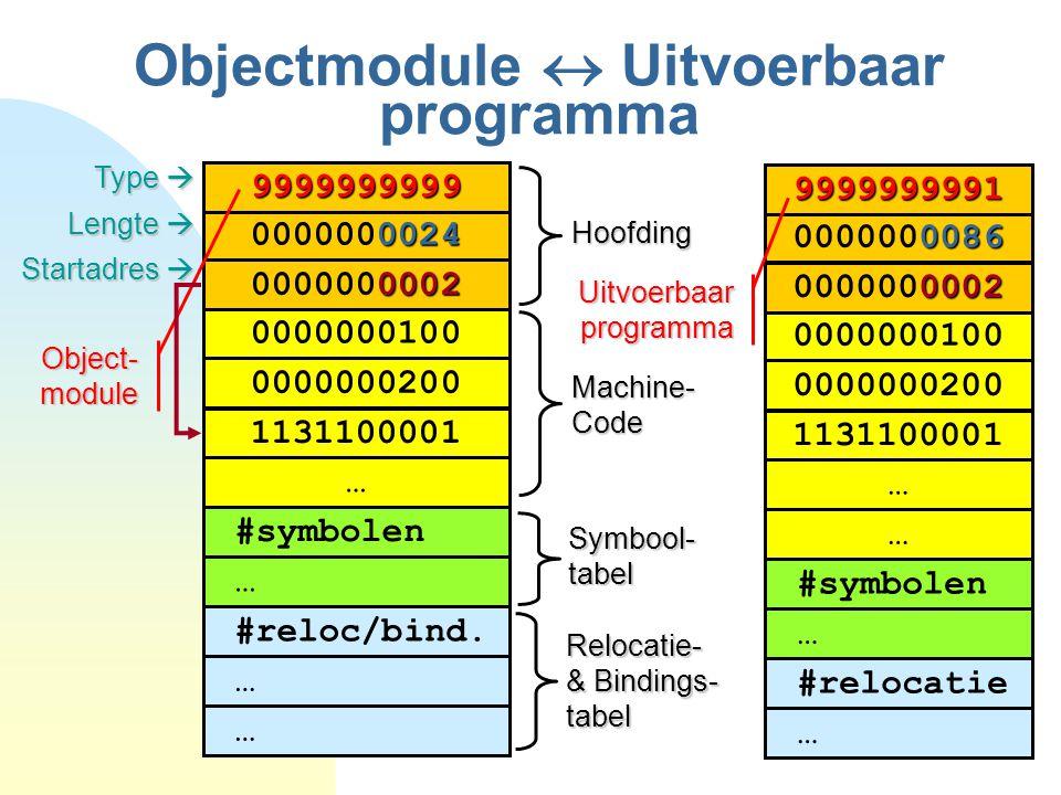 12 Objectmodule  Uitvoerbaar programma 0000000100 1131100001 … 0000000200 #symbolen … Type  Lengte  Startadres  Symbool- tabel Hoofding 0024 0000000024 0002 0000000002 9999999999 Object- module 0000000100 1131100001 … … 0000000200 0086 0000000086 0002 0000000002 9999999991 #symbolen … #relocatie … Relocatie- & Bindings- tabel #reloc/bind.