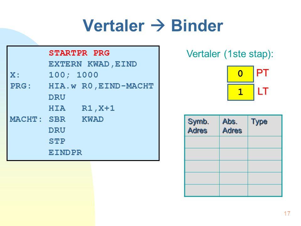 17 Vertaler  Binder STARTPR PRG EXTERN KWAD,EIND X: 100; 1000 PRG: HIA.w R0,EIND-MACHT DRU HIA R1,X+1 MACHT: SBR KWAD DRU STP EINDPR Vertaler (1ste s