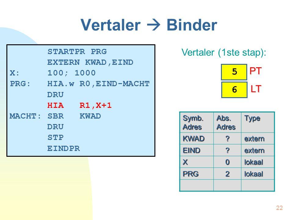 22 Vertaler  Binder STARTPR PRG EXTERN KWAD,EIND X: 100; 1000 PRG: HIA.w R0,EIND-MACHT DRU HIA R1,X+1 MACHT: SBR KWAD DRU STP EINDPR Vertaler (1ste stap): Symb.