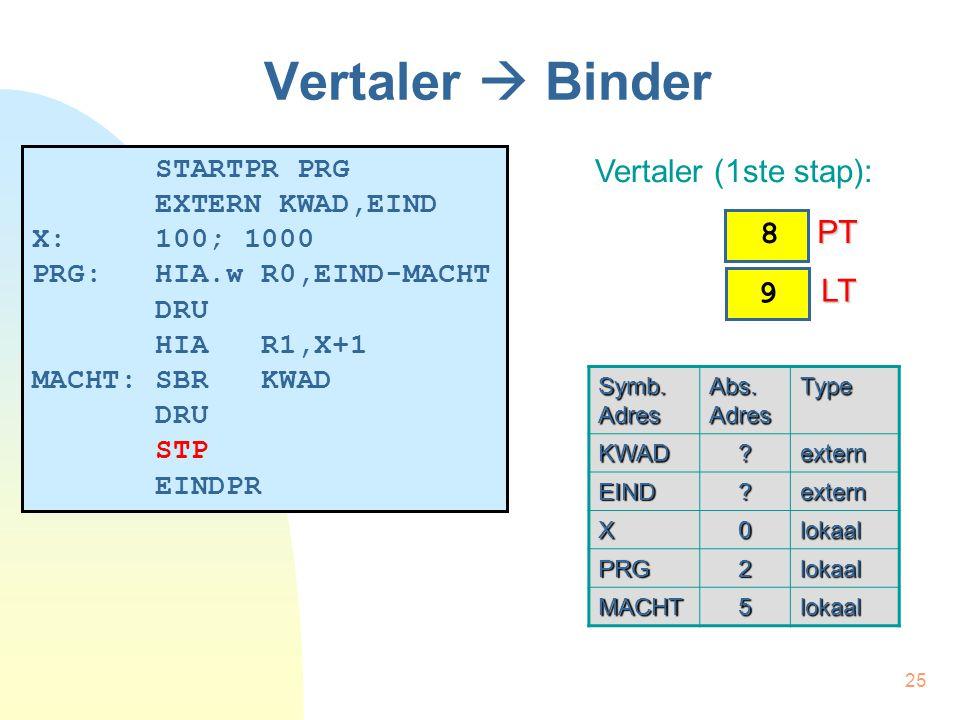 25 Vertaler  Binder STARTPR PRG EXTERN KWAD,EIND X: 100; 1000 PRG: HIA.w R0,EIND-MACHT DRU HIA R1,X+1 MACHT: SBR KWAD DRU STP EINDPR Vertaler (1ste stap): Symb.
