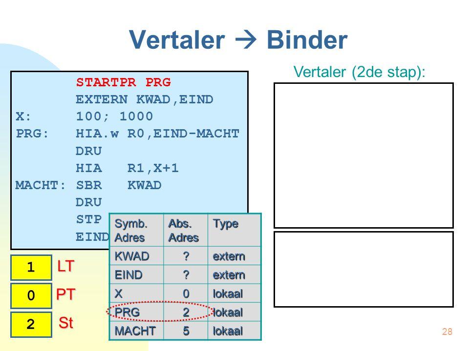 28 St St Vertaler  Binder STARTPR PRG EXTERN KWAD,EIND X: 100; 1000 PRG: HIA.w R0,EIND-MACHT DRU HIA R1,X+1 MACHT: SBR KWAD DRU STP EINDPR Vertaler (2de stap): Symb.