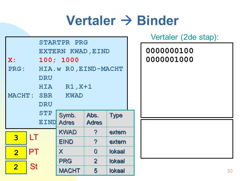 30 Vertaler  Binder STARTPR PRG EXTERN KWAD,EIND X: 100; 1000 PRG: HIA.w R0,EIND-MACHT DRU HIA R1,X+1 MACHT: SBR KWAD DRU STP EINDPR Vertaler (2de stap): Symb.