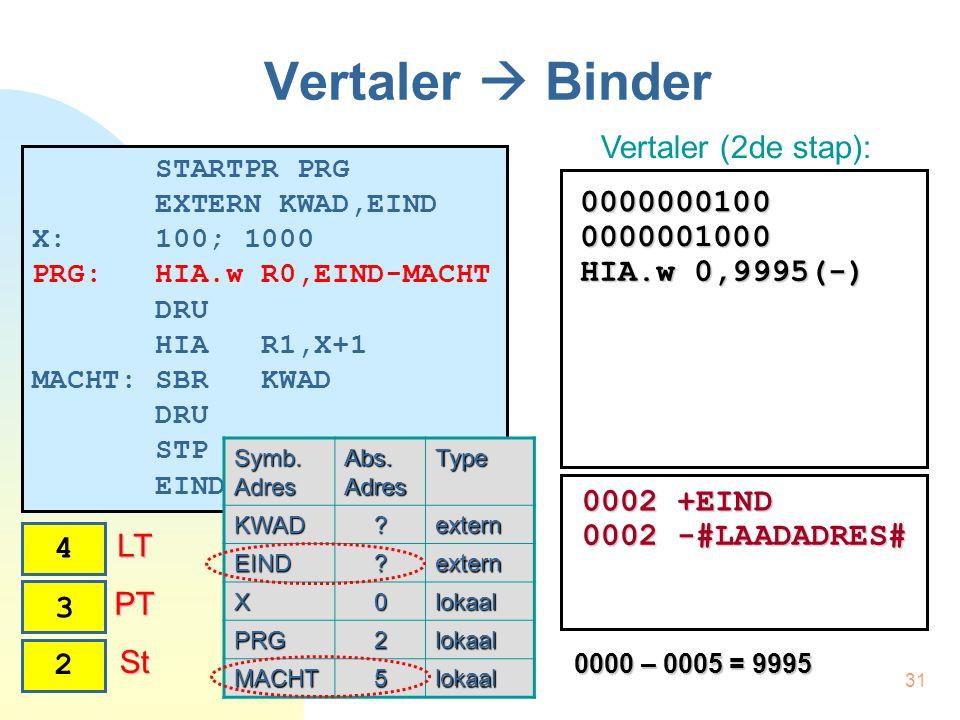 31 Vertaler  Binder STARTPR PRG EXTERN KWAD,EIND X: 100; 1000 PRG: HIA.w R0,EIND-MACHT DRU HIA R1,X+1 MACHT: SBR KWAD DRU STP EINDPR Vertaler (2de st