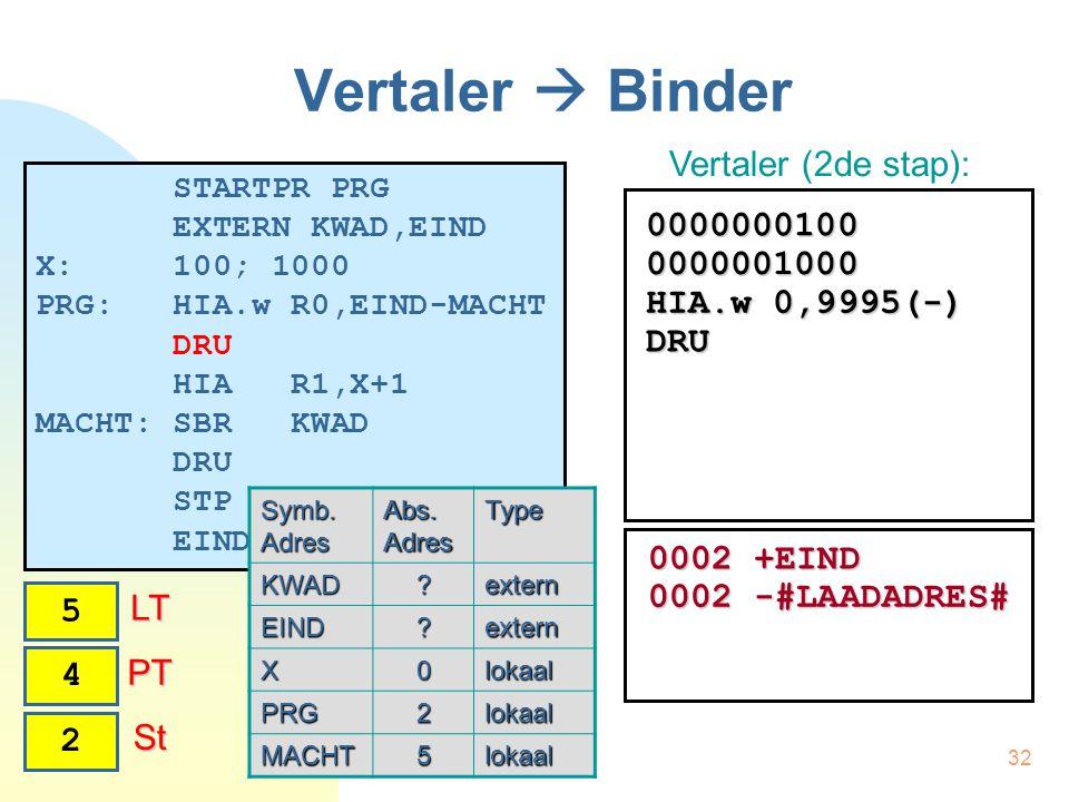 32 Vertaler  Binder STARTPR PRG EXTERN KWAD,EIND X: 100; 1000 PRG: HIA.w R0,EIND-MACHT DRU HIA R1,X+1 MACHT: SBR KWAD DRU STP EINDPR Vertaler (2de stap): Symb.