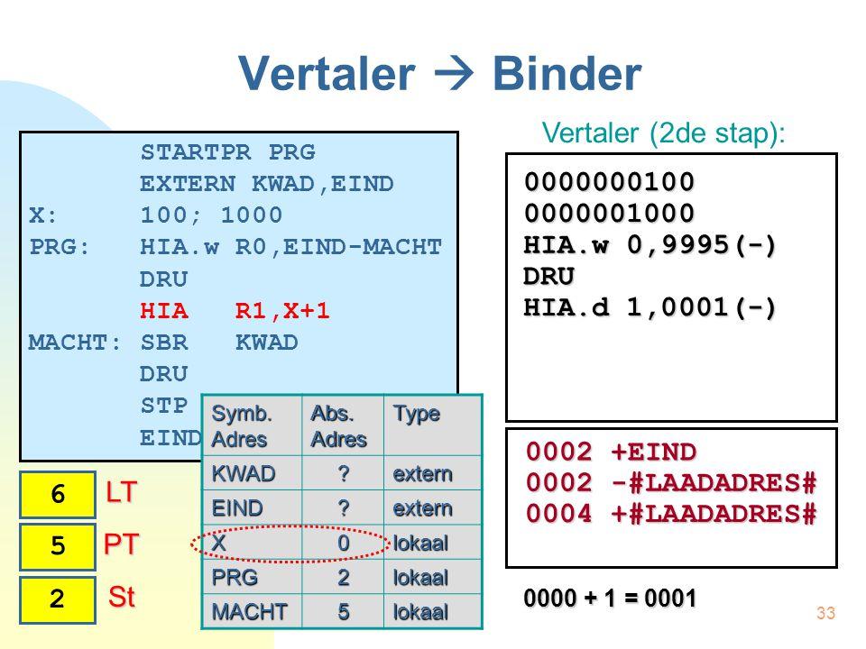 33 Vertaler  Binder STARTPR PRG EXTERN KWAD,EIND X: 100; 1000 PRG: HIA.w R0,EIND-MACHT DRU HIA R1,X+1 MACHT: SBR KWAD DRU STP EINDPR Vertaler (2de stap): Symb.