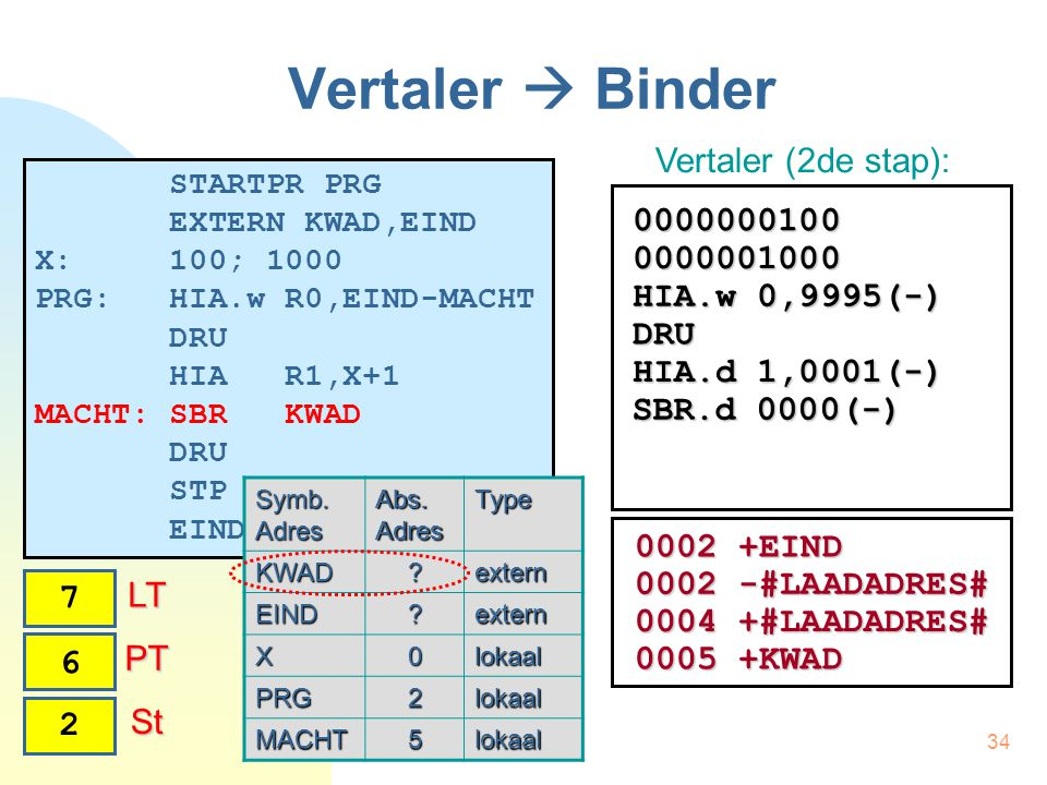 34 Vertaler  Binder STARTPR PRG EXTERN KWAD,EIND X: 100; 1000 PRG: HIA.w R0,EIND-MACHT DRU HIA R1,X+1 MACHT: SBR KWAD DRU STP EINDPR Vertaler (2de stap): Symb.
